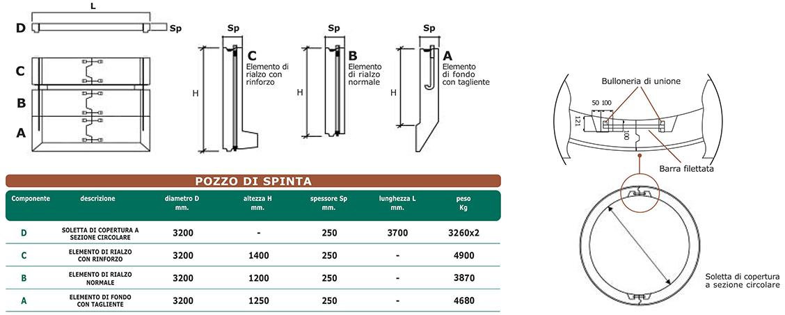 Technical data Jacking shaft