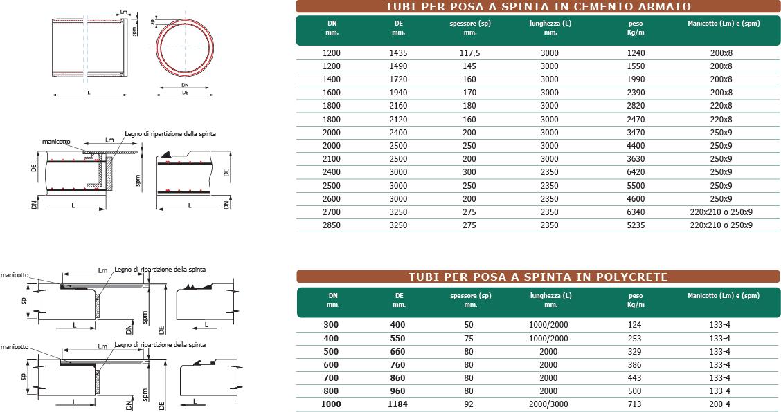 tubi per posa a spinta in C.A. e polycrete scheda tecnica