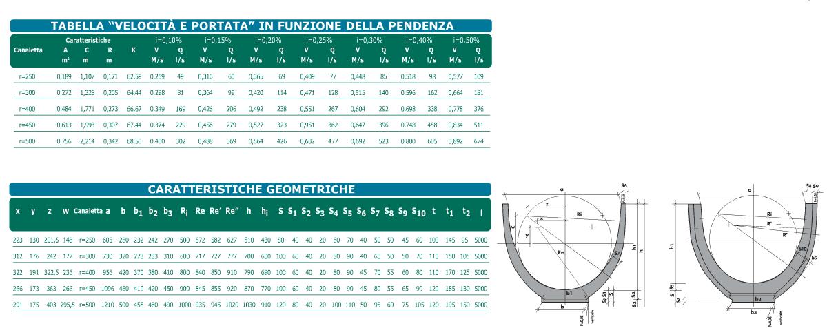 Dati tecnici Canale d'irrigazione sezione policentrica