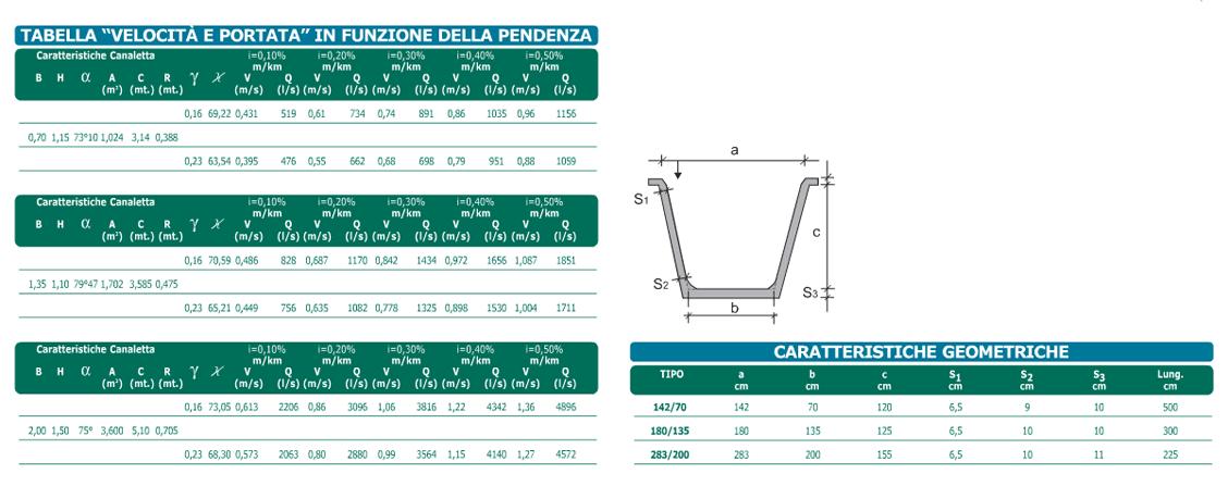 Dati tecnici Canale d'irrigazione sezione trapezioidale