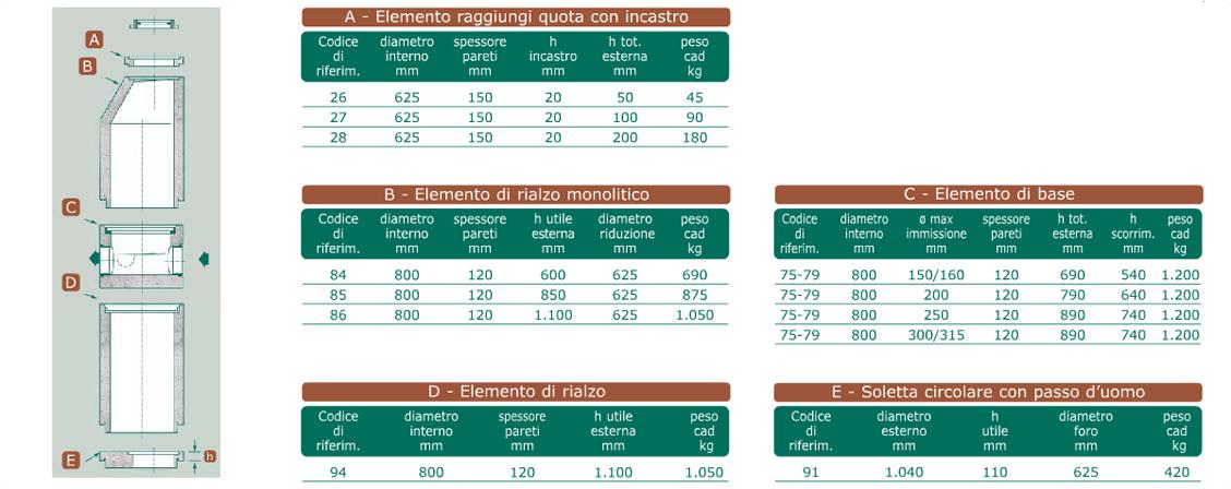 Dati tecnici pozzetti d'ispezione Monolite 2000 ø 800